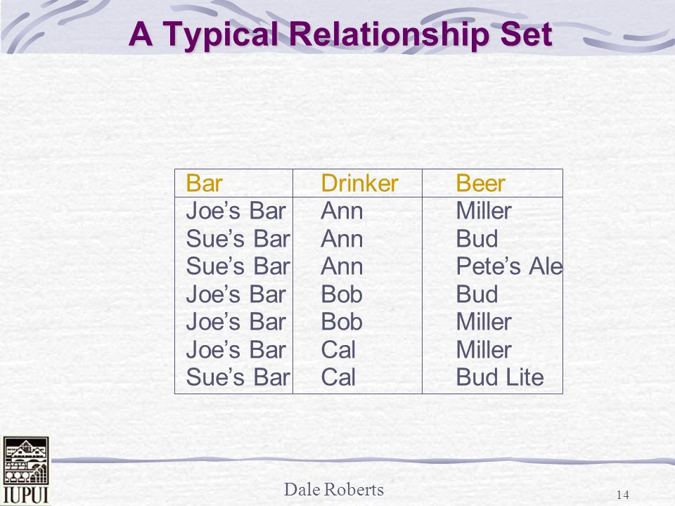 Dale Roberts 14 A Typical Relationship Set BarDrinkerBeer Joe's BarAnnMiller Sue's BarAnnBud Sue's BarAnnPete's Ale Joe's BarBobBud Joe's BarBobMiller Joe's BarCalMiller Sue's BarCalBud Lite