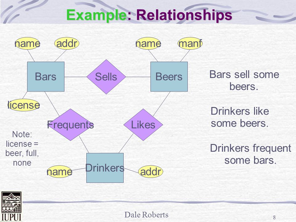 Dale Roberts 8 Example: Relationships Drinkers addrname Beers manfname Bars name license addr Note: license = beer, full, none Sells Bars sell some beers.