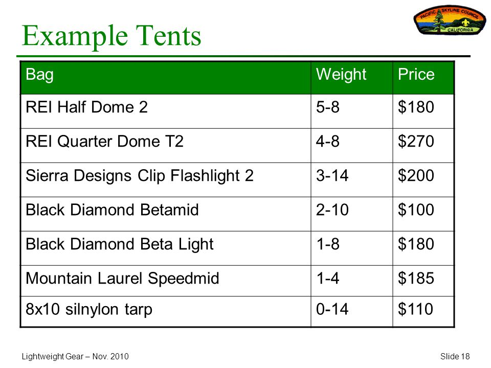 Lightweight Gear – Nov. 2010Slide 18 Example Tents BagWeightPrice REI Half Dome 25-8$180 REI Quarter Dome T24-8$270 Sierra Designs Clip Flashlight 23-