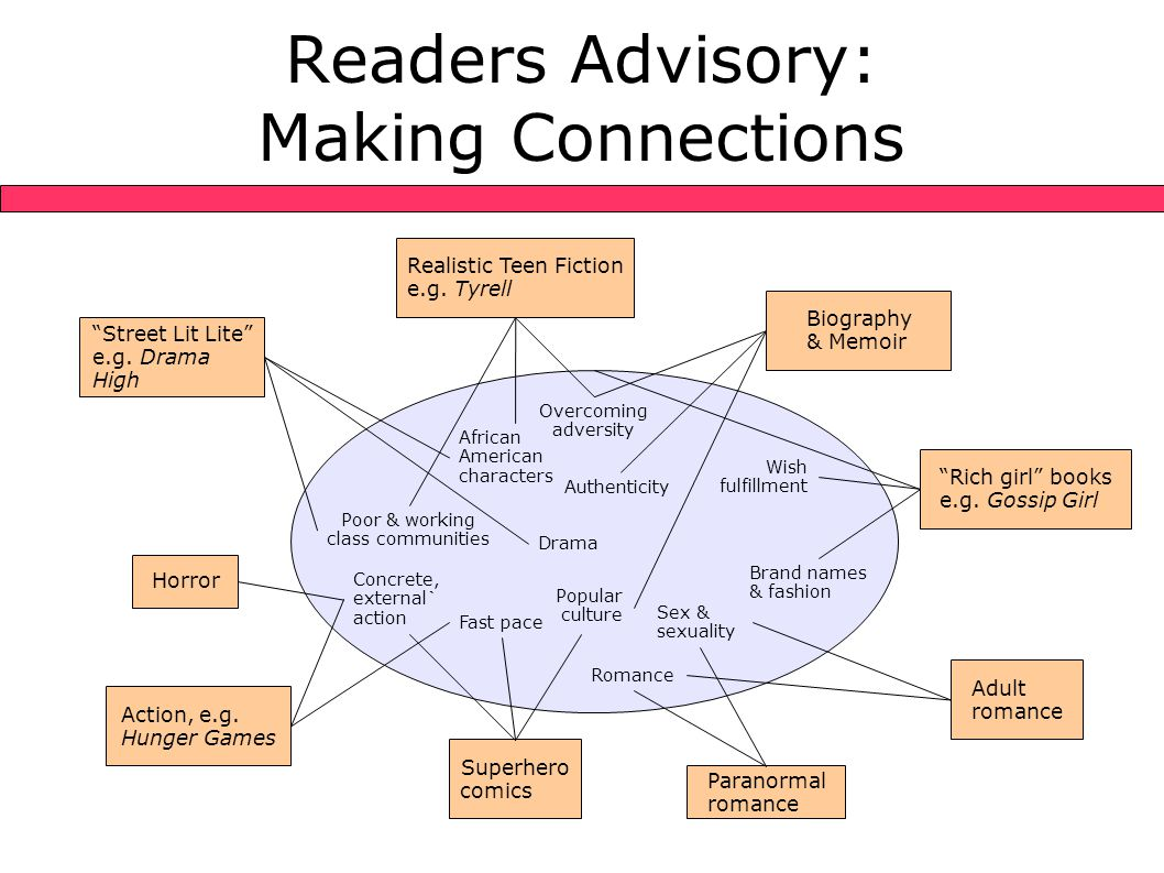 Readers Advisory: Making Connections Drama African American characters Poor & working class communities Overcoming adversity Wish fulfillment Concrete, external` action Brand names & fashion Authenticity Romance Popular culture Sex & sexuality Fast pace Realistic Teen Fiction e.g.