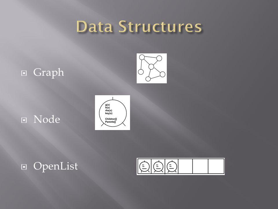  Graph  Node  OpenList