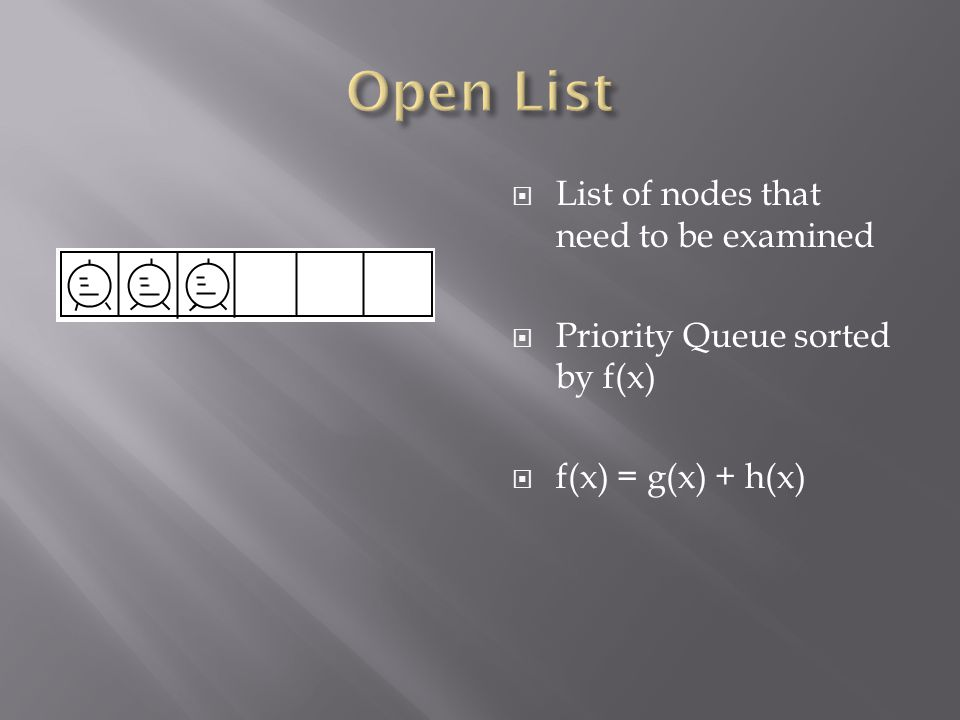  List of nodes that need to be examined  Priority Queue sorted by f(x)  f(x) = g(x) + h(x)