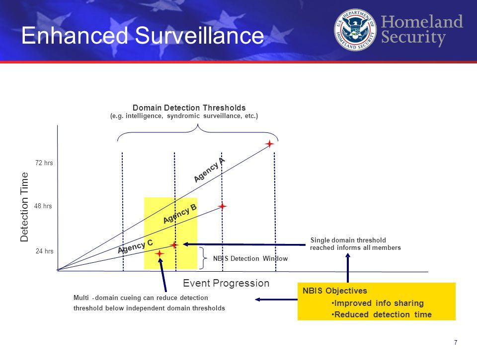 Enhanced Surveillance 7 Event Progression Detection Time 24 hrs 48 hrs 72 hrs Domain Detection Thresholds (e.g. intelligence,syndromicsurveillance, et