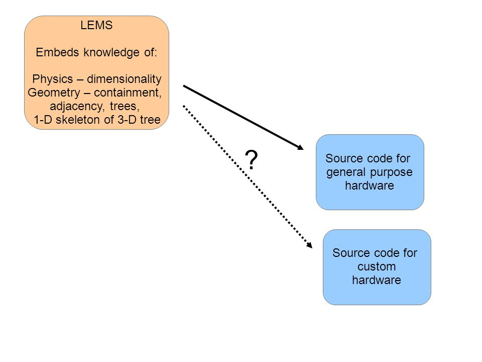 LEMS Embeds knowledge of: Physics – dimensionality Geometry – containment, adjacency, trees, 1-D skeleton of 3-D tree Source code for general purpose hardware X Single-step code generation embeds a lot of knowledge – physics, geometry, and numerics.