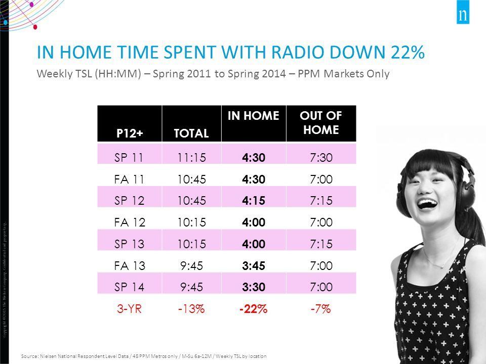 Copyright ©2015 The Nielsen Company. Confidential and proprietary. 19 IN HOME TIME SPENT WITH RADIO DOWN 22% Weekly TSL (HH:MM) – Spring 2011 to Sprin