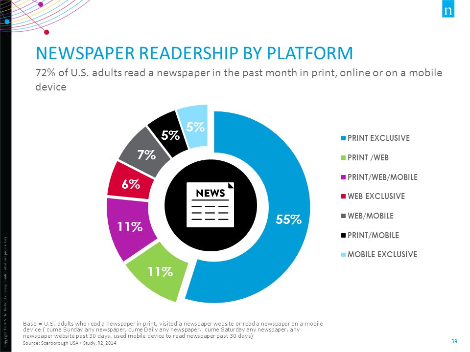 Copyright ©2015 The Nielsen Company. Confidential and proprietary. 39 NEWSPAPER READERSHIP BY PLATFORM 72% of U.S. adults read a newspaper in the past