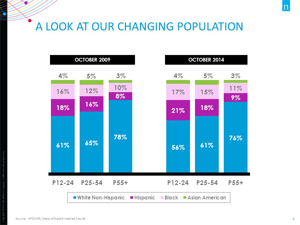 Copyright ©2015 The Nielsen Company. Confidential and proprietary. 4 A LOOK AT OUR CHANGING POPULATION Source: NPOWER, Share of Scaled Installed Count