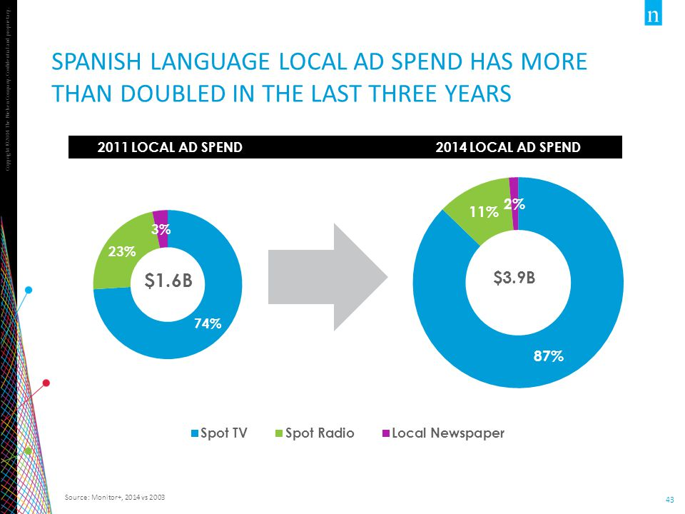 Copyright ©2014 The Nielsen Company. Confidential and proprietary. 43 SPANISH LANGUAGE LOCAL AD SPEND HAS MORE THAN DOUBLED IN THE LAST THREE YEARS So