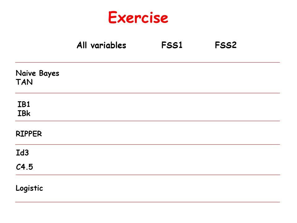 Exercise Id3 All variables FSS1 FSS2 C4.5 RIPPER Naive Bayes TAN Logistic IB1 IBk