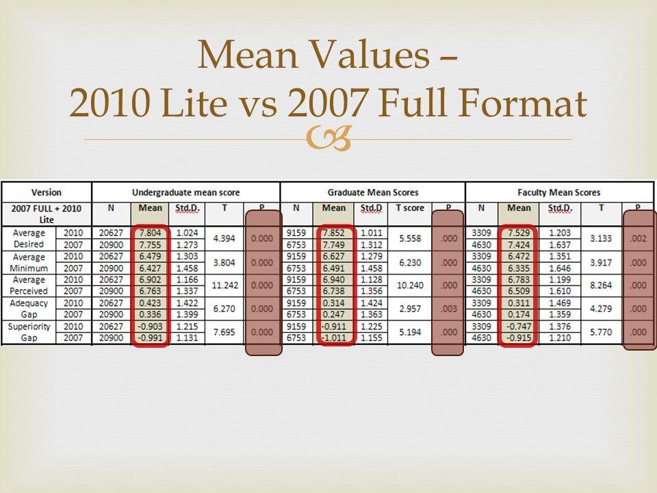  Mean Values – 2010 Lite vs 2007 Full Format