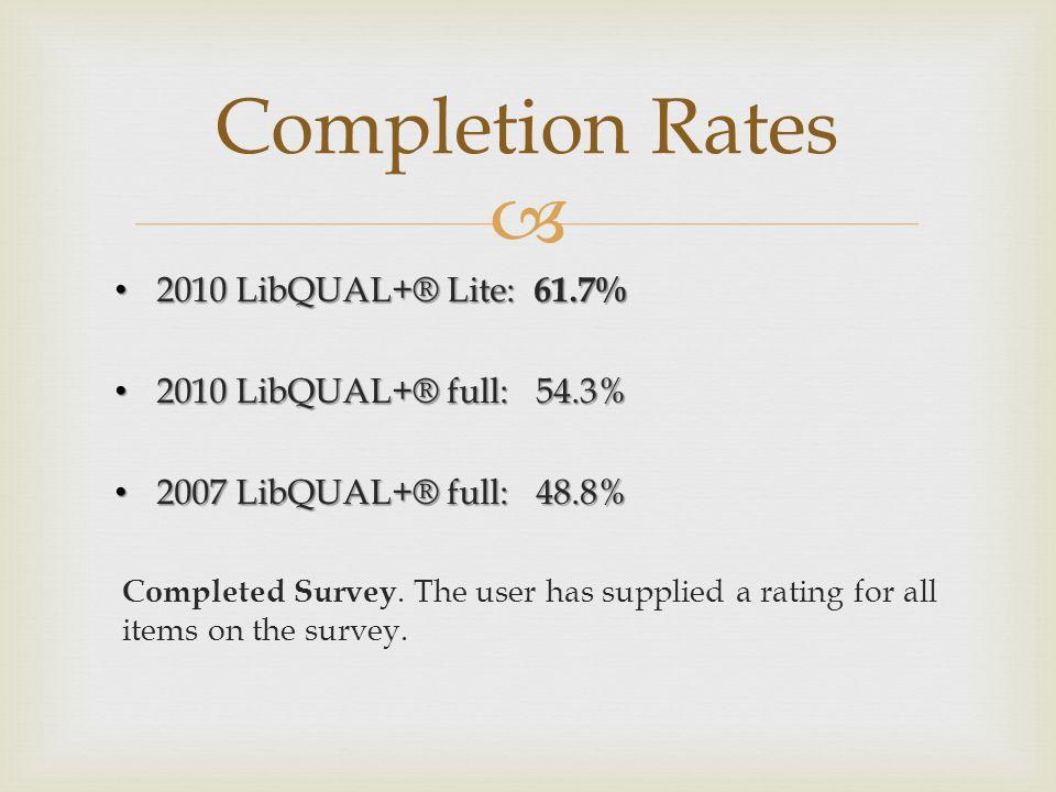  Completion Rates 2010 LibQUAL+® Lite: 61.7% 2010 LibQUAL+® Lite: 61.7% 2010 LibQUAL+® full: 54.3% 2010 LibQUAL+® full: 54.3% 2007 LibQUAL+® full: 48.8% 2007 LibQUAL+® full: 48.8% Completed Survey.