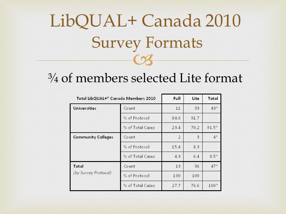  LibQUAL+ Canada 2010 Survey Formats ¾ of members selected Lite format