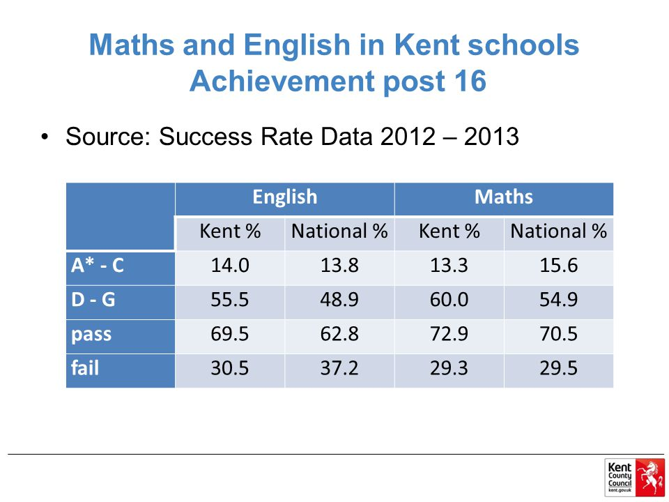 Maths and English in Kent schools Achievement post 16 Source: Success Rate Data 2012 – 2013 EnglishMaths Kent %National %Kent %National % A* - C14.013.813.315.6 D - G55.548.960.054.9 pass69.562.872.970.5 fail30.537.229.329.5