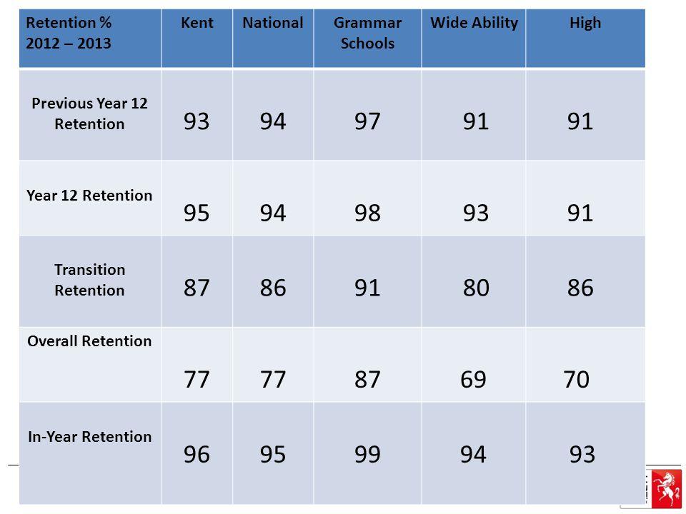 LPUK – retention types Retention % 2012 – 2013 KentNationalGrammar Schools Wide AbilityHigh Previous Year 12 Retention 93949791 Year 12 Retention 9594989391 Transition Retention 8786918086 Overall Retention 77 8769 70 In-Year Retention 96959994 93