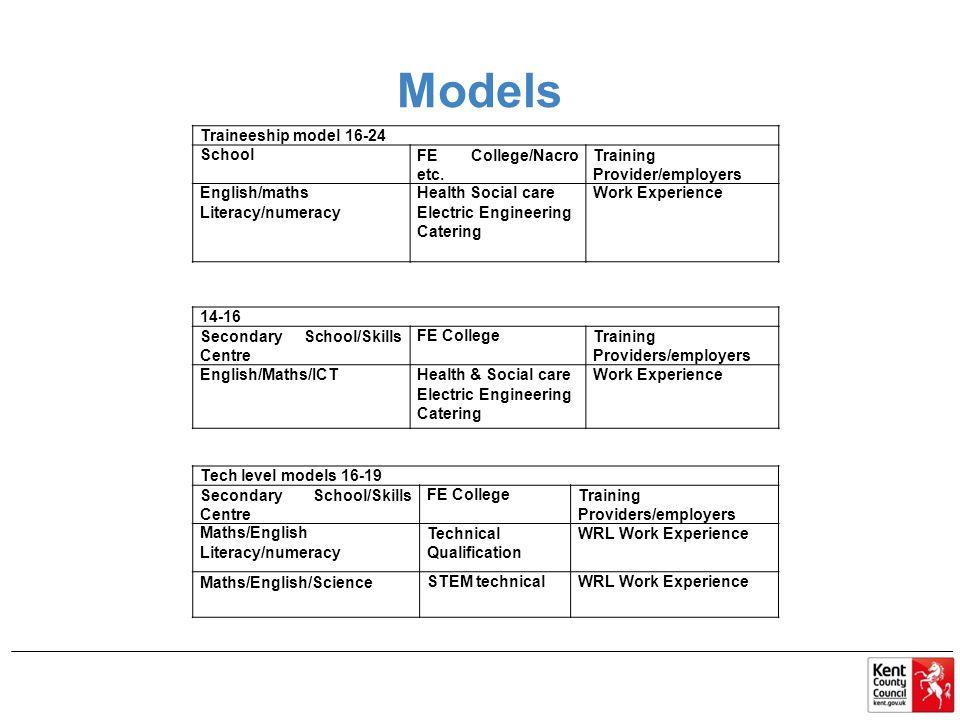 Models Traineeship model 16-24 School FE College/Nacro etc.