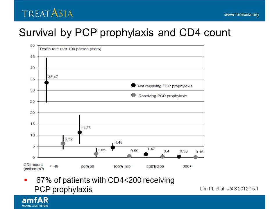 www.treatasia.org Survival by PCP prophylaxis and CD4 count Lim PL et al. JIAS 2012;15:1  67% of patients with CD4<200 receiving PCP prophylaxis