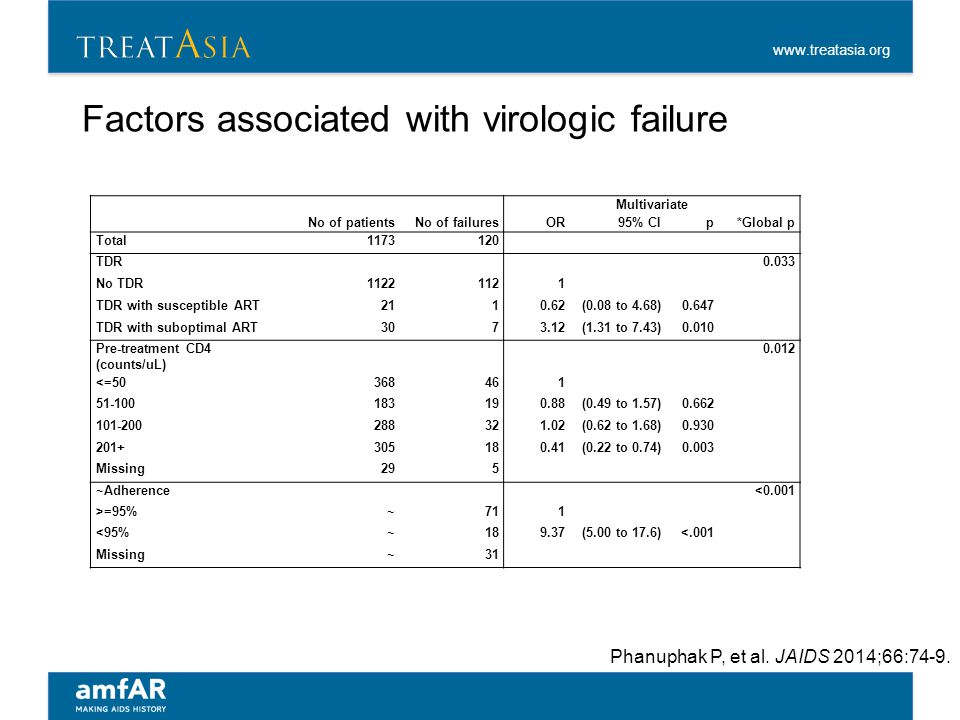 www.treatasia.org Factors associated with virologic failure Multivariate No of patientsNo of failuresOR95% CIp*Global p Total1173120 TDR 0.033 No TDR1