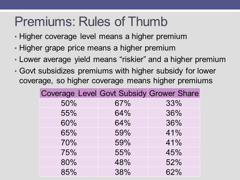Premiums: Rules of Thumb Higher coverage level means a higher premium Higher grape price means a higher premium Lower average yield means riskier and a higher premium Govt subsidizes premiums with higher subsidy for lower coverage, so higher coverage means higher premiums Coverage LevelGovt SubsidyGrower Share 50%67%33% 55%64%36% 60%64%36% 65%59%41% 70%59%41% 75%55%45% 80%48%52% 85%38%62%