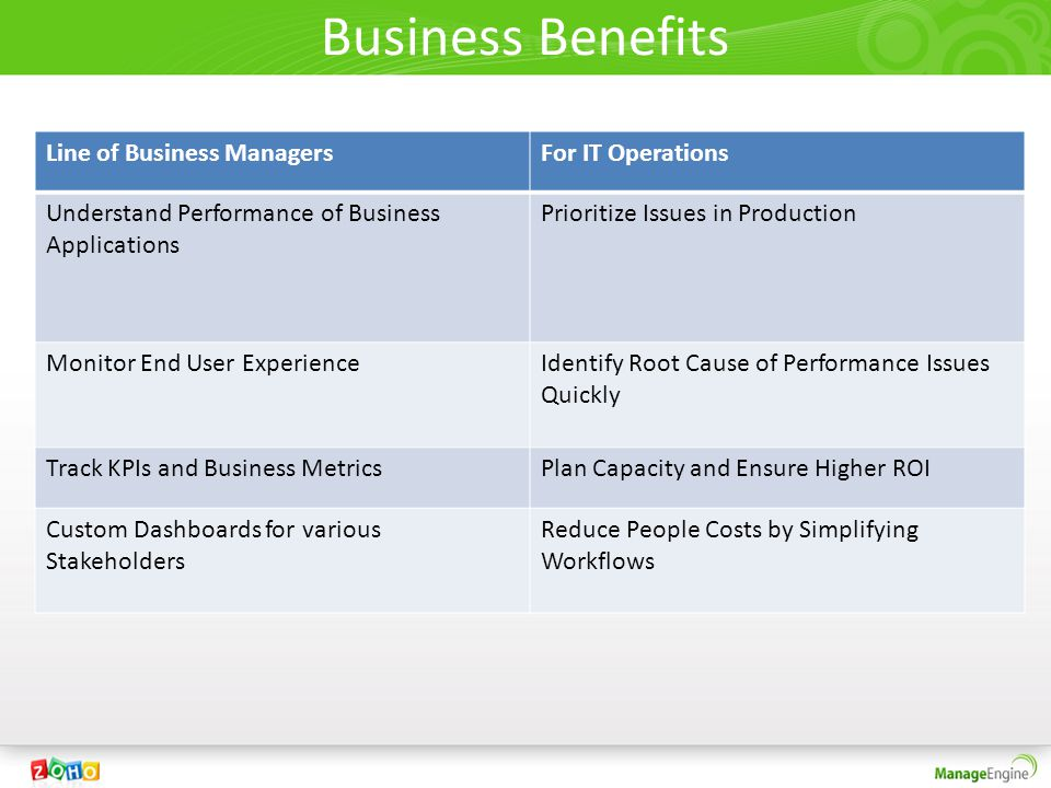 Business Benefits Line of Business ManagersFor IT Operations Understand Performance of Business Applications Prioritize Issues in Production Monitor End User ExperienceIdentify Root Cause of Performance Issues Quickly Track KPIs and Business MetricsPlan Capacity and Ensure Higher ROI Custom Dashboards for various Stakeholders Reduce People Costs by Simplifying Workflows