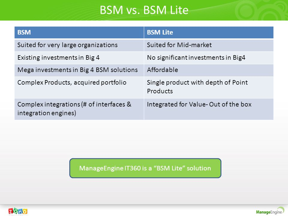 BSM vs. BSM Lite BSMBSM Lite Suited for very large organizationsSuited for Mid-market Existing investments in Big 4No significant investments in Big4