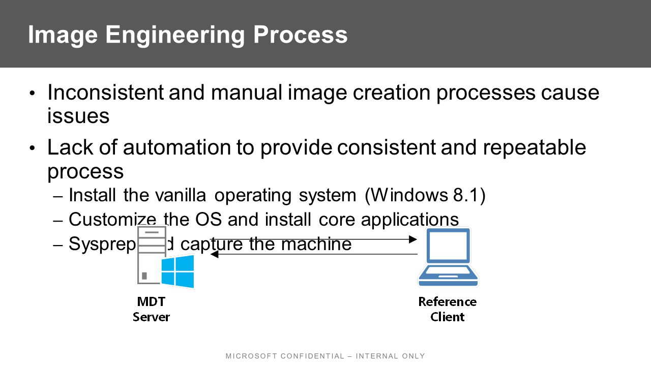 Inconsistent and manual image creation processes cause issues Lack of automation to provide consistent and repeatable process – Install the vanilla operating system (Windows 8.1) – Customize the OS and install core applications – Sysprep and capture the machine