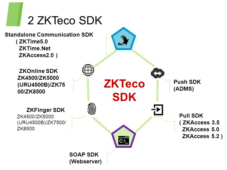 2 ZKTeco SDK ZKTeco SDK Standalone Communication SDK ( ZKTime5.0 ZKTime.Net ZKAccess2.0 ) ZKOnline SDK ZK4500/ZK5000 (URU4500B)/ZK75 00/ZK8500 ZKFinger SDK ZK4500/ZK5000 (URU4500B)/ZK7500/ ZK8500 SOAP SDK (Webserver) Pull SDK ( ZKAccess 3.5 ZKAccess 5.0 ZKAccess 5.2 ) Push SDK (ADMS)