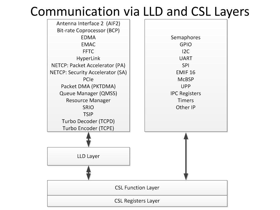 Communication via LLD and CSL Layers