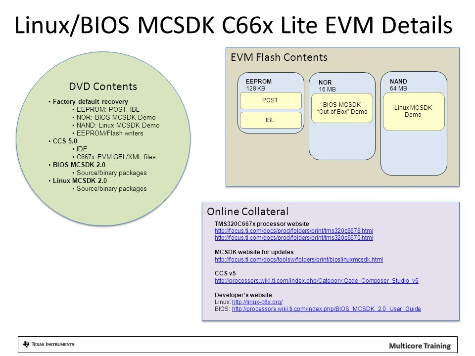 EVM Flash Contents NAND 64 MB NOR 16 MB EEPROM 128 KB POST IBL BIOS MCSDK Out of Box Demo Linux MCSDK Demo Linux/BIOS MCSDK C66x Lite EVM Details DVD Contents Factory default recovery EEPROM: POST, IBL NOR: BIOS MCSDK Demo NAND: Linux MCSDK Demo EEPROM/Flash writers CCS 5.0 IDE C667x EVM GEL/XML files BIOS MCSDK 2.0 Source/binary packages Linux MCSDK 2.0 Source/binary packages Online Collateral TMS320C667x processor website http://focus.ti.com/docs/prod/folders/print/tms320c6678.html http://focus.ti.com/docs/prod/folders/print/tms320c6670.html http://focus.ti.com/docs/prod/folders/print/tms320c6678.html http://focus.ti.com/docs/prod/folders/print/tms320c6670.html MCSDK website for updates http://focus.ti.com/docs/toolsw/folders/print/bioslinuxmcsdk.html http://focus.ti.com/docs/toolsw/folders/print/bioslinuxmcsdk.html CCS v5 http://processors.wiki.ti.com/index.php/Category:Code_Composer_Studio_v5 http://processors.wiki.ti.com/index.php/Category:Code_Composer_Studio_v5 Developer's website Linux: http://linux-c6x.org/http://linux-c6x.org/ BIOS: http://processors.wiki.ti.com/index.php/BIOS_MCSDK_2.0_User_Guidehttp://processors.wiki.ti.com/index.php/BIOS_MCSDK_2.0_User_Guide