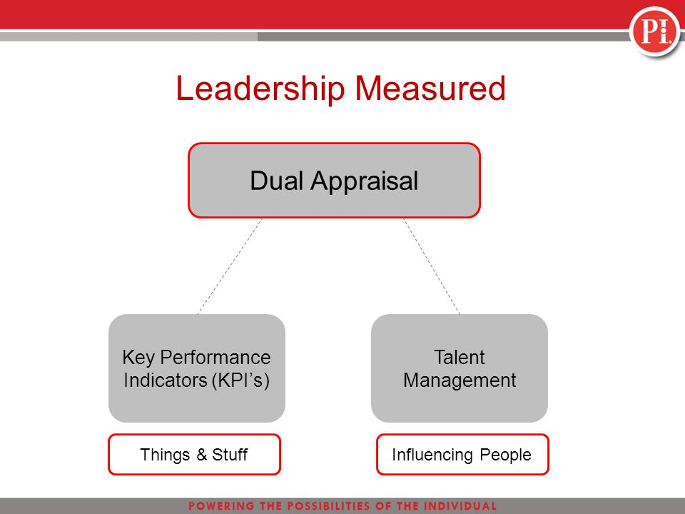 Leadership Measured Dual Appraisal Key Performance Indicators (KPI's) Talent Management Things & StuffInfluencing People