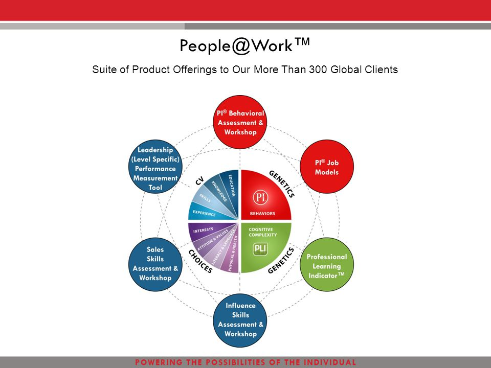 Suite of Product Offerings to Our More Than 300 Global Clients People@Work™
