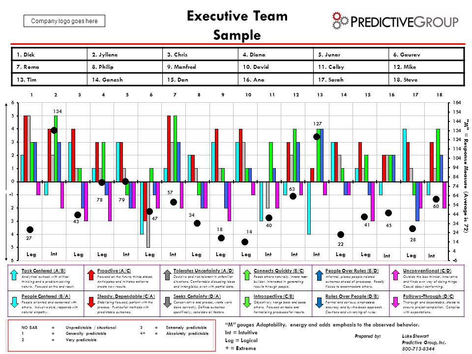 Executive Team Sample Task Centered (A/B) Analytical outlook with critical thinking and a problem-solving nature. Focused on the end result. Proactive