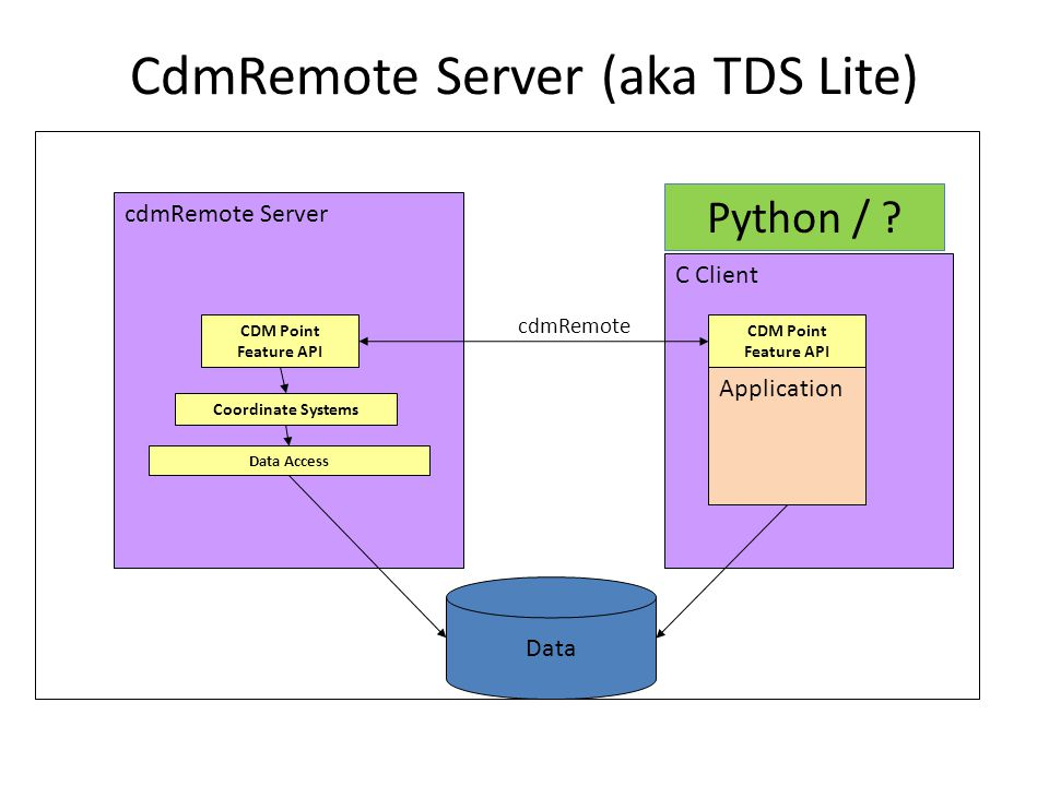 CdmRemote Server (aka TDS Lite) Data cdmRemote Server Coordinate Systems Data Access C Client Application cdmRemote CDM Point Feature API Python /