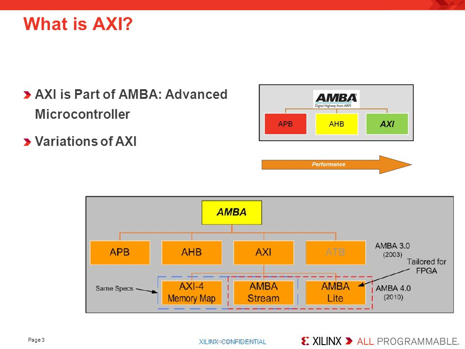 XILINX CONFIDENTIAL. Page 14 How to Design AXI Master User_logic.vhd –Control Burst Transaction
