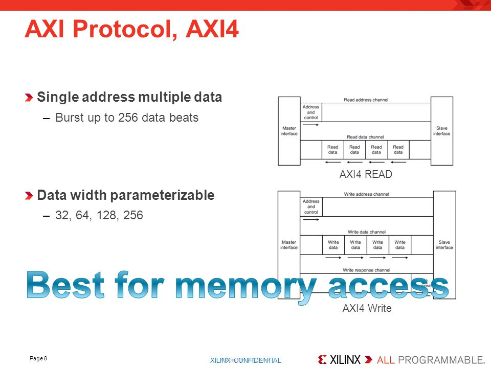 XILINX CONFIDENTIAL. Page 8 AXI Protocol, AXI4 © Copyright 2012 Xilinx Single address multiple data –Burst up to 256 data beats Data width parameteriz
