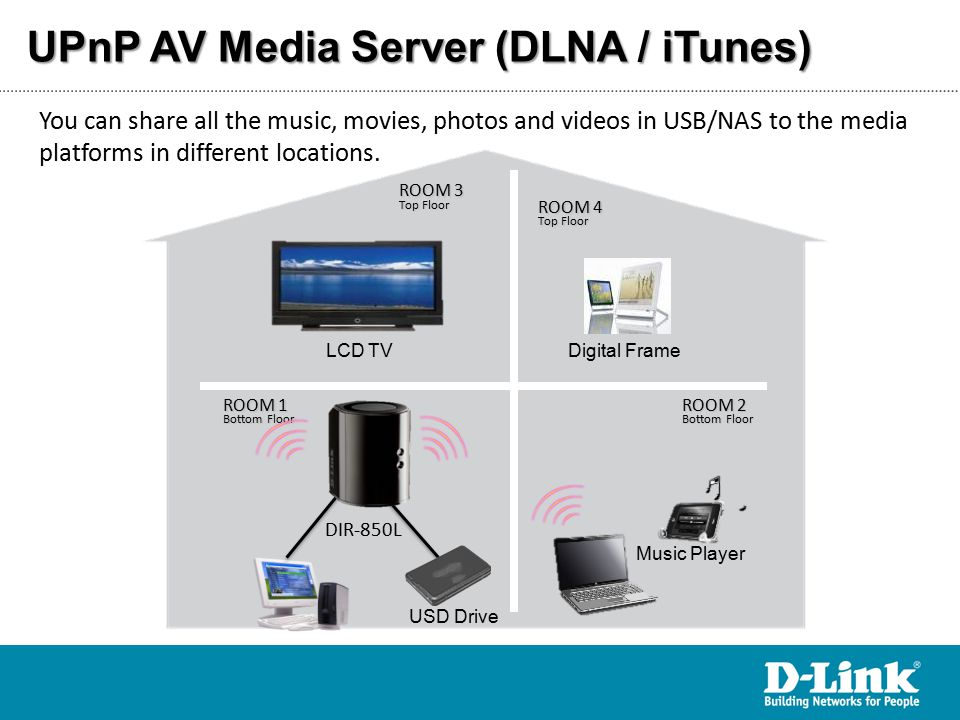 UPnP AV Media Server (DLNA / iTunes) You can share all the music, movies, photos and videos in USB/NAS to the media platforms in different locations.