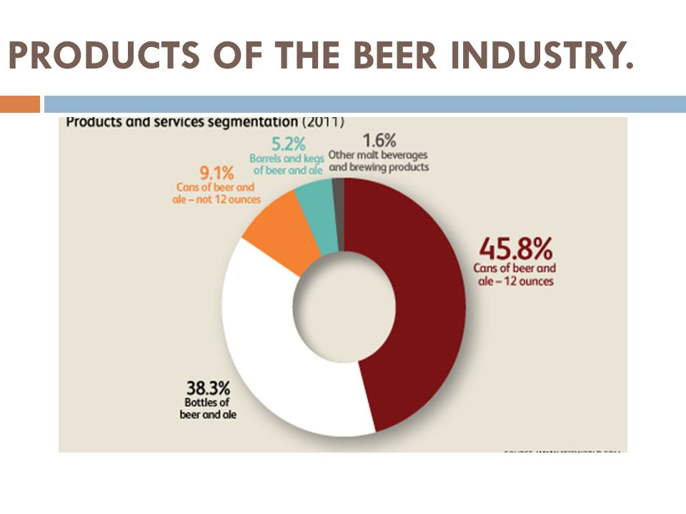 PRODUCTS OF THE BEER INDUSTRY.