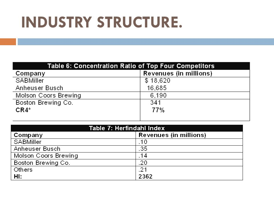 INDUSTRY STRUCTURE.