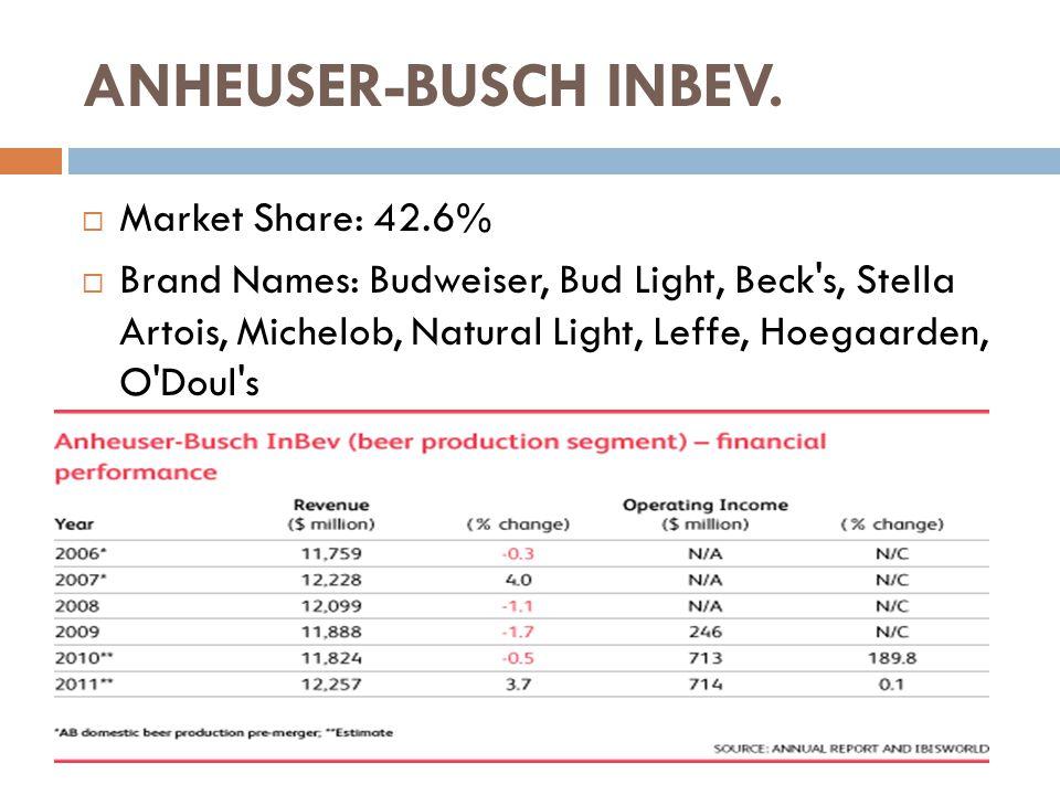 ANHEUSER-BUSCH INBEV.  Market Share: 42.6%  Brand Names: Budweiser, Bud Light, Beck's, Stella Artois, Michelob, Natural Light, Leffe, Hoegaarden, O'