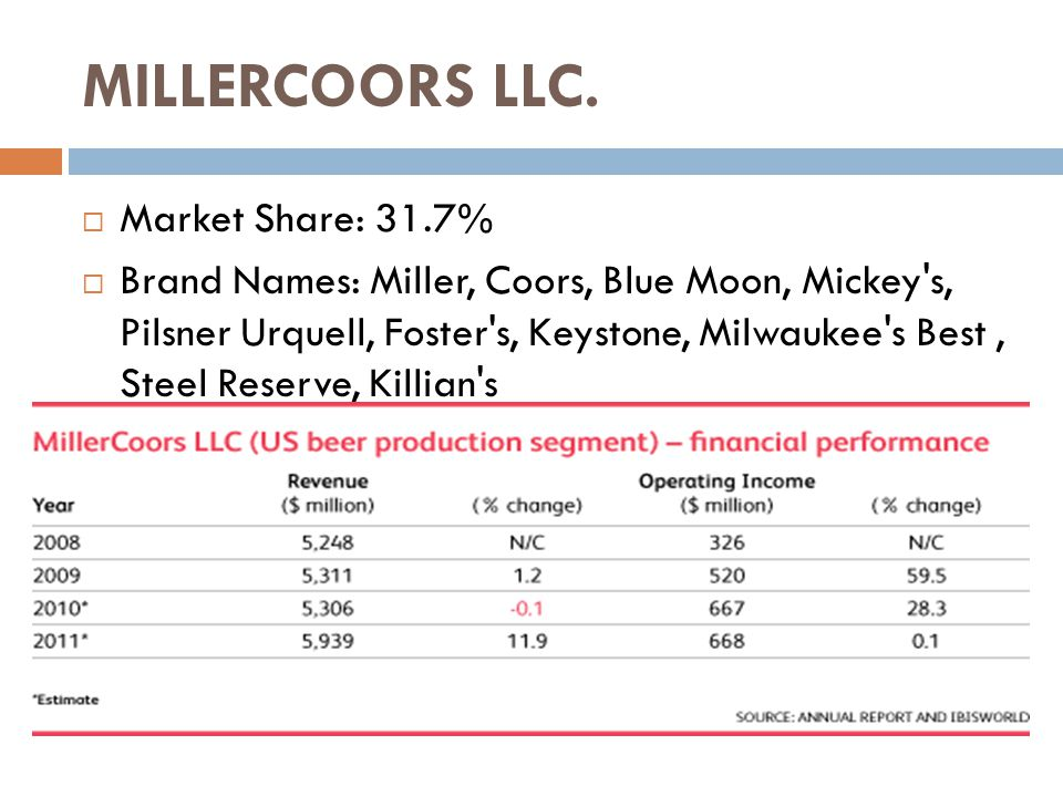 MILLERCOORS LLC.  Market Share: 31.7%  Brand Names: Miller, Coors, Blue Moon, Mickey's, Pilsner Urquell, Foster's, Keystone, Milwaukee's Best, Steel