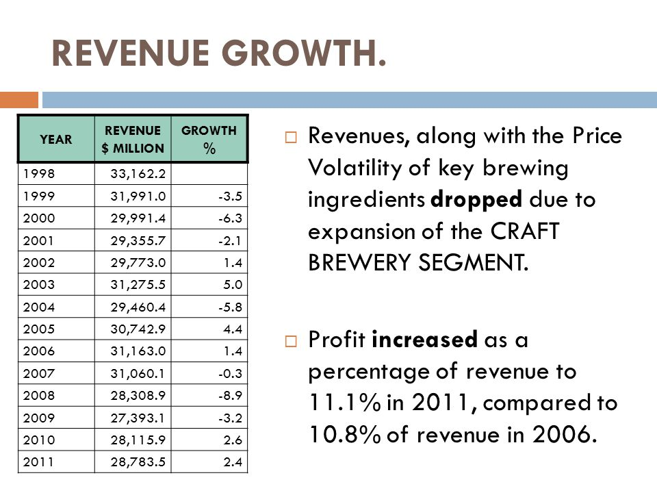 REVENUE GROWTH.  Revenues, along with the Price Volatility of key brewing ingredients dropped due to expansion of the CRAFT BREWERY SEGMENT.  Profit