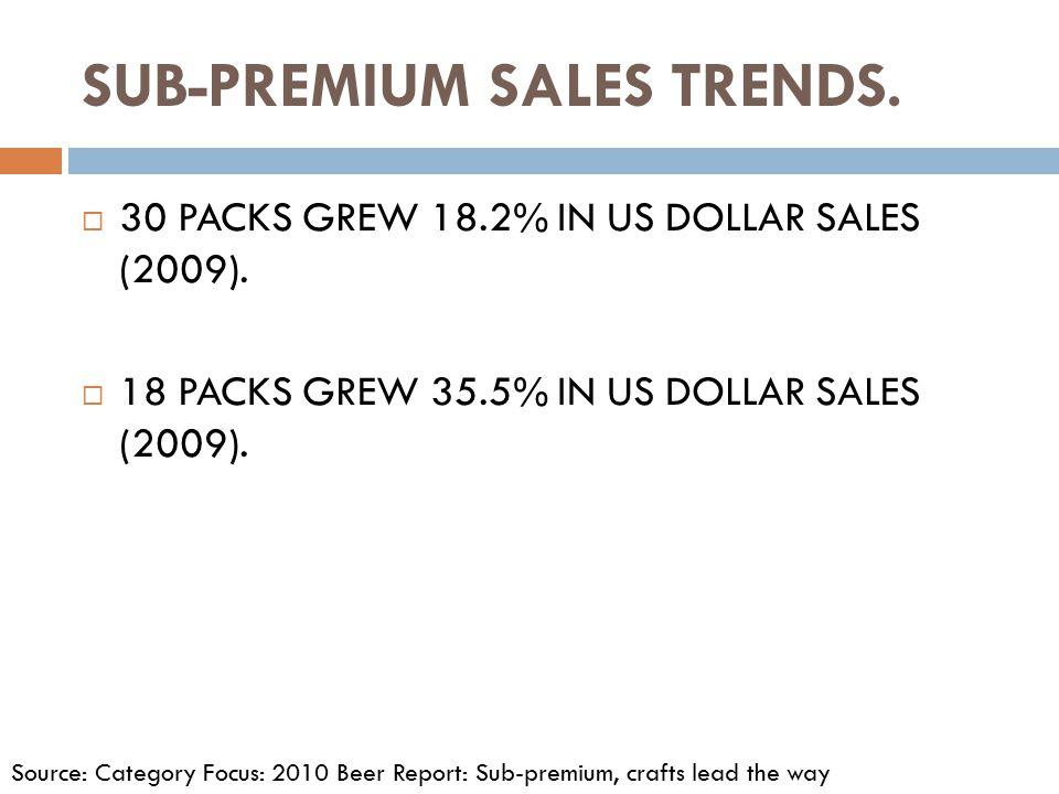 SUB-PREMIUM SALES TRENDS.  30 PACKS GREW 18.2% IN US DOLLAR SALES (2009).  18 PACKS GREW 35.5% IN US DOLLAR SALES (2009). Source: Category Focus: 20