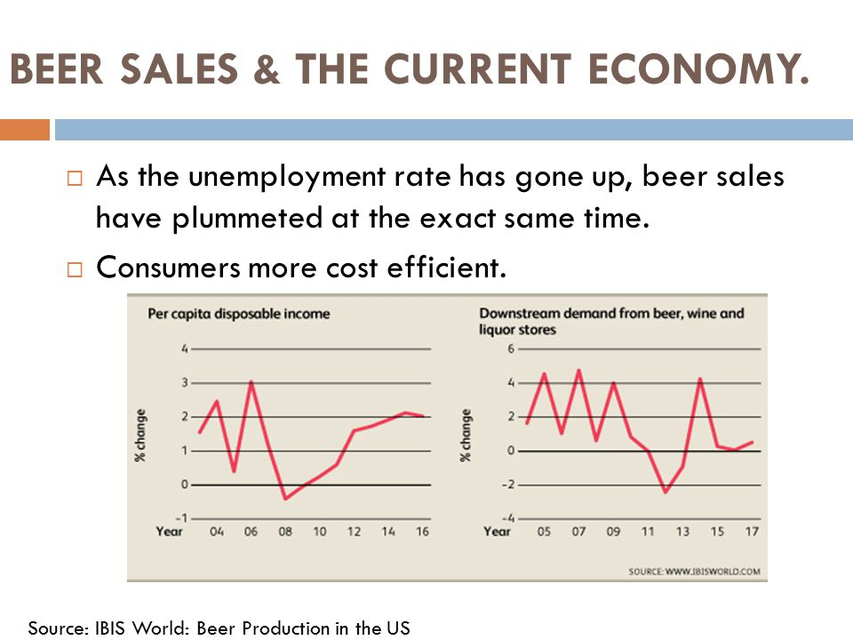 BEER SALES & THE CURRENT ECONOMY.