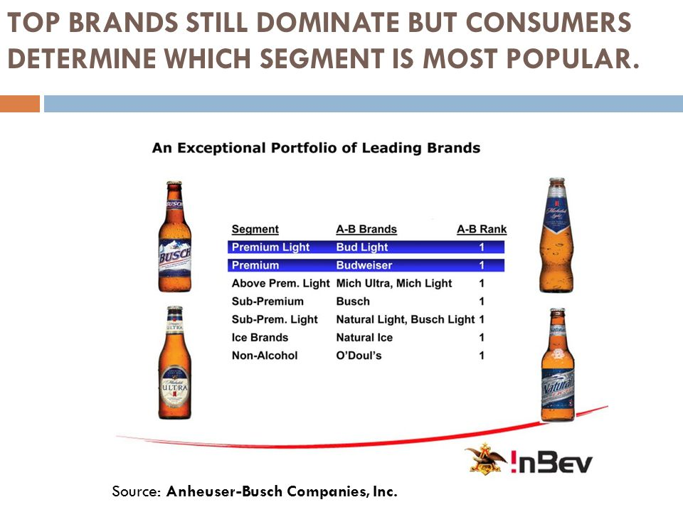 Source: Anheuser-Busch Companies, Inc. TOP BRANDS STILL DOMINATE BUT CONSUMERS DETERMINE WHICH SEGMENT IS MOST POPULAR.