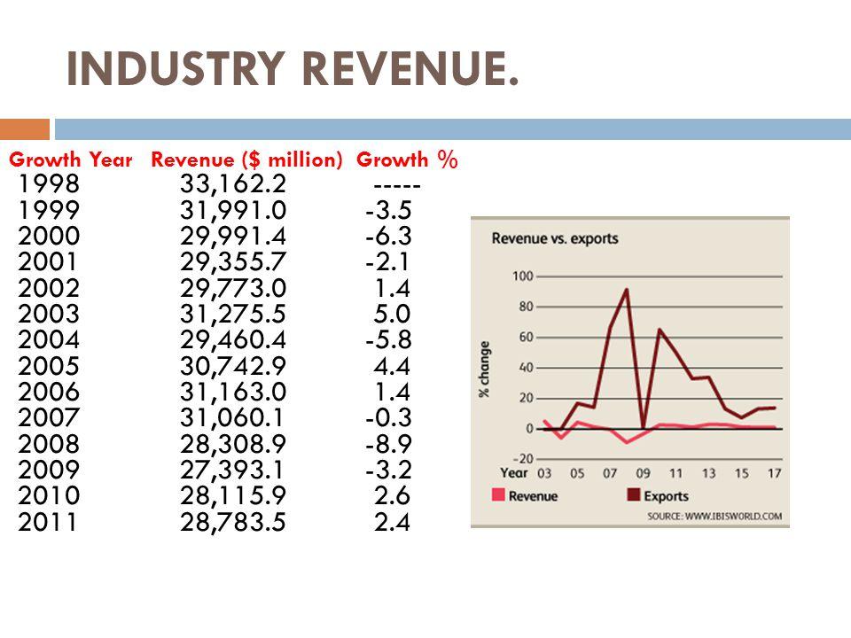 INDUSTRY REVENUE. Growth Year Revenue ($ million) Growth % 199833,162.2 ----- 199931,991.0 -3.5 200029,991.4 -6.3 200129,355.7 -2.1 200229,773.0 1.4 2