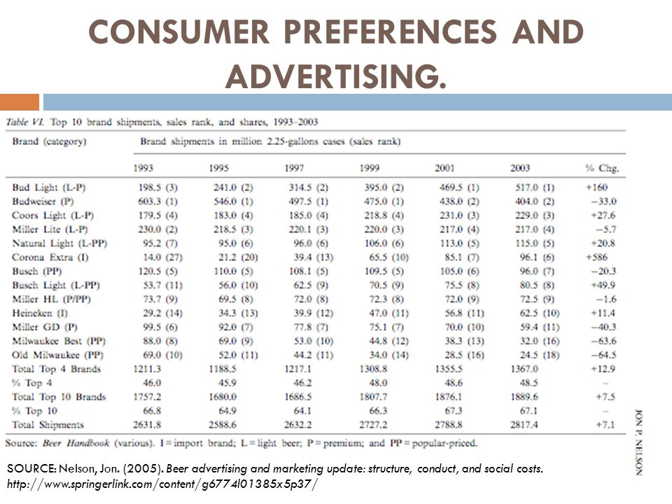 CONSUMER PREFERENCES AND ADVERTISING. SOURCE: Nelson, Jon. (2005). Beer advertising and marketing update: structure, conduct, and social costs. http:/