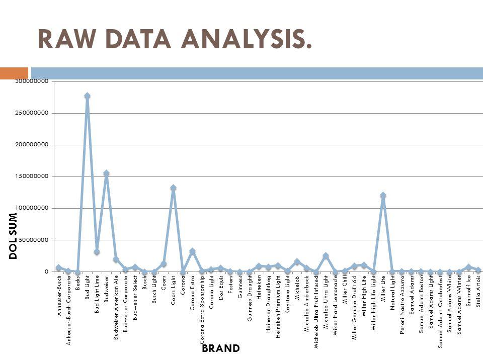 RAW DATA ANALYSIS.
