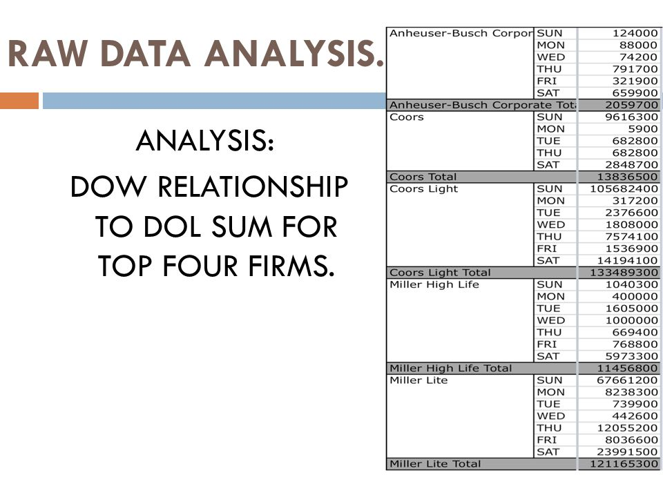 RAW DATA ANALYSIS. ANALYSIS: DOW RELATIONSHIP TO DOL SUM FOR TOP FOUR FIRMS.