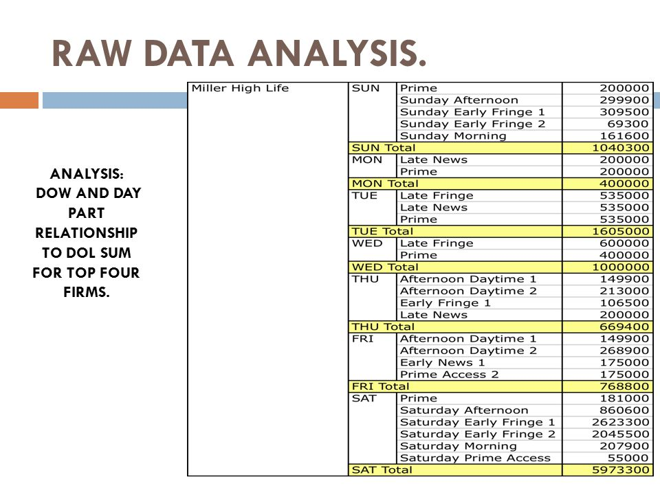 RAW DATA ANALYSIS. ANALYSIS: DOW AND DAY PART RELATIONSHIP TO DOL SUM FOR TOP FOUR FIRMS.