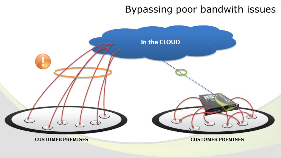 Bypassing poor bandwith issues CUSTOMER PREMISES In the CLOUD CUSTOMER PREMISES