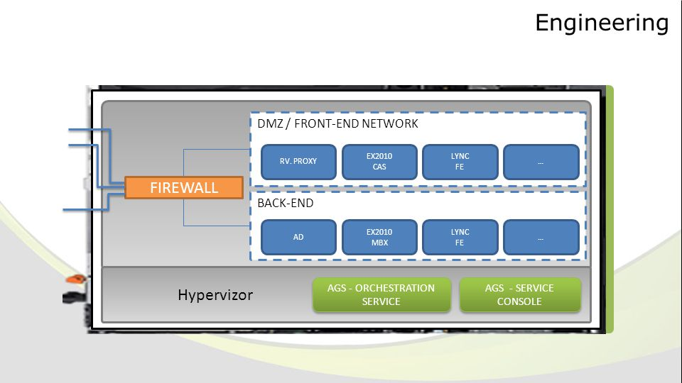 Engineering FIREWALL DMZ / FRONT-END NETWORK BACK-END RV.